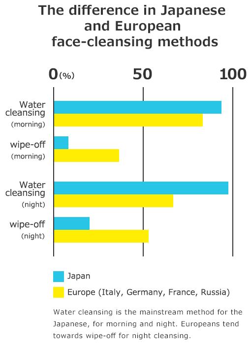 direfencias-entre-los-métodos-de-limpacia-facial-Japón-y-Europa